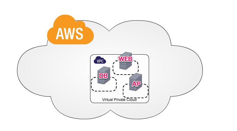 Amazon VPCとの接続 without BGP