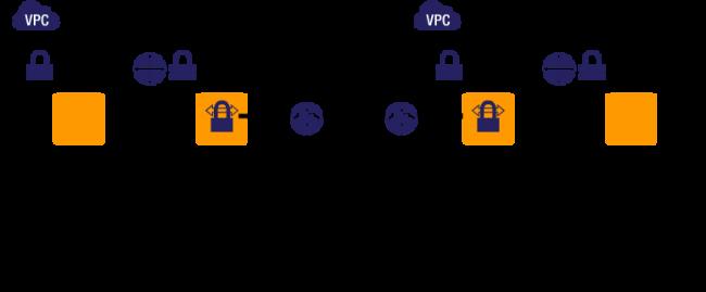 複数のVPCをVPN接続してみる