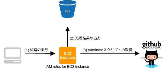 処理終了後にEC2をTerminateする簡単な方法