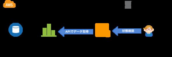 Storage Gatewayのリソースモニタリング