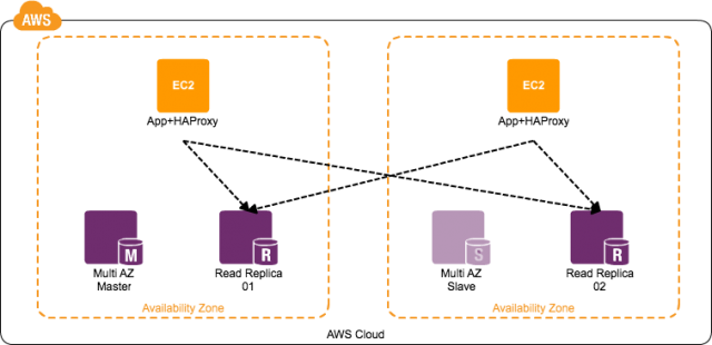 HAProxyを使ってMySQLの負荷分散をする時はmysql-checkのuserオプションを使う