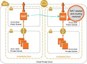 High Availability for Amazon VPC NAT Instanceを調べてみた。