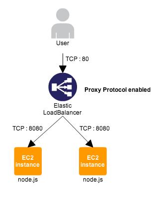 ELBが Proxy Protocol に対応したので検証してみた