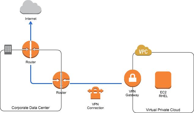 EC2 Red Hat Enterprise Linuxでyumリポジトリに接続できない場合にチェックすべきこと