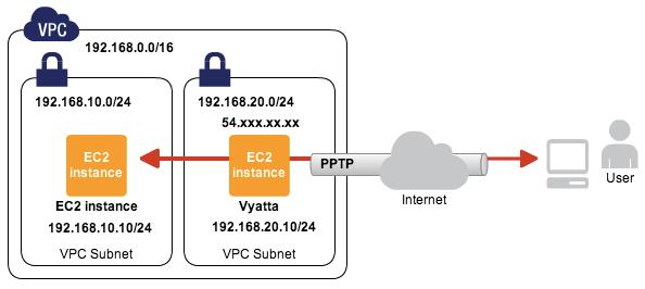VPC上にVyattaでPPTPサーバを構築する