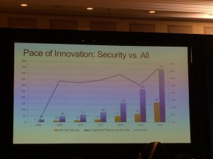 Pace of Innovation:Security vs. All
