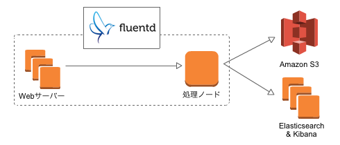 play-with-fluentd