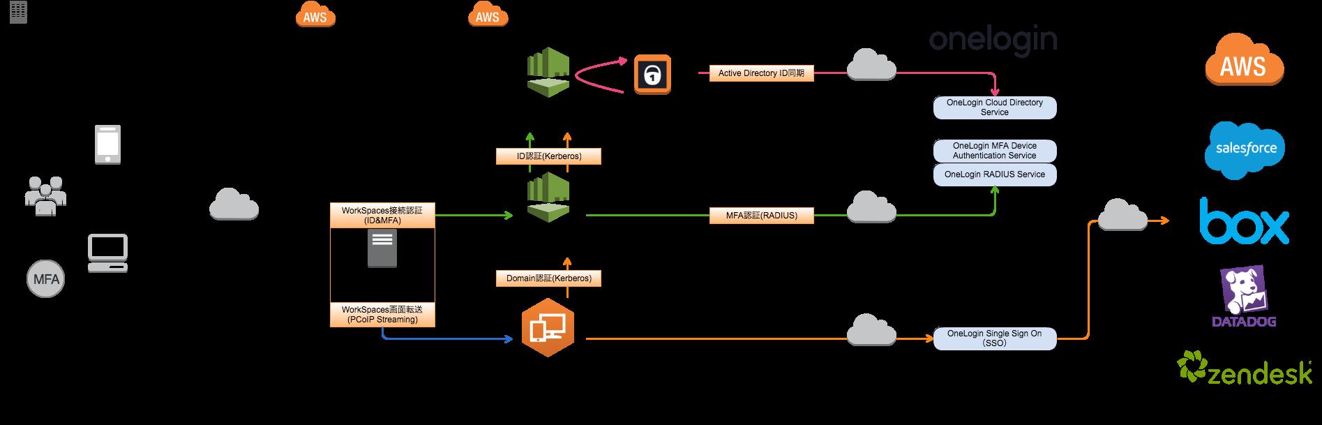 Aws Directory Serviceとoneloginを組み合わせて Amazon Workspacesの