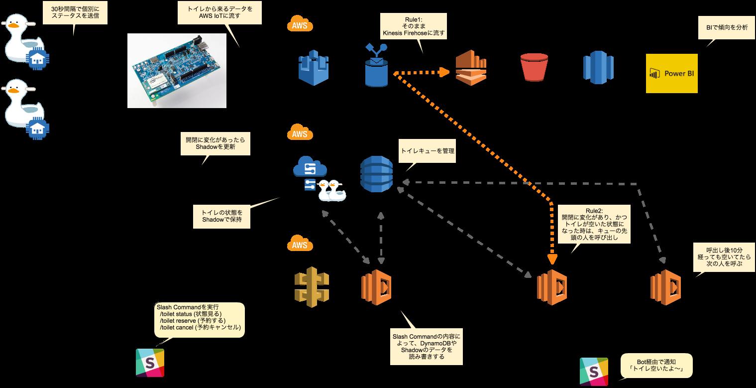 IoT構成図-AWS