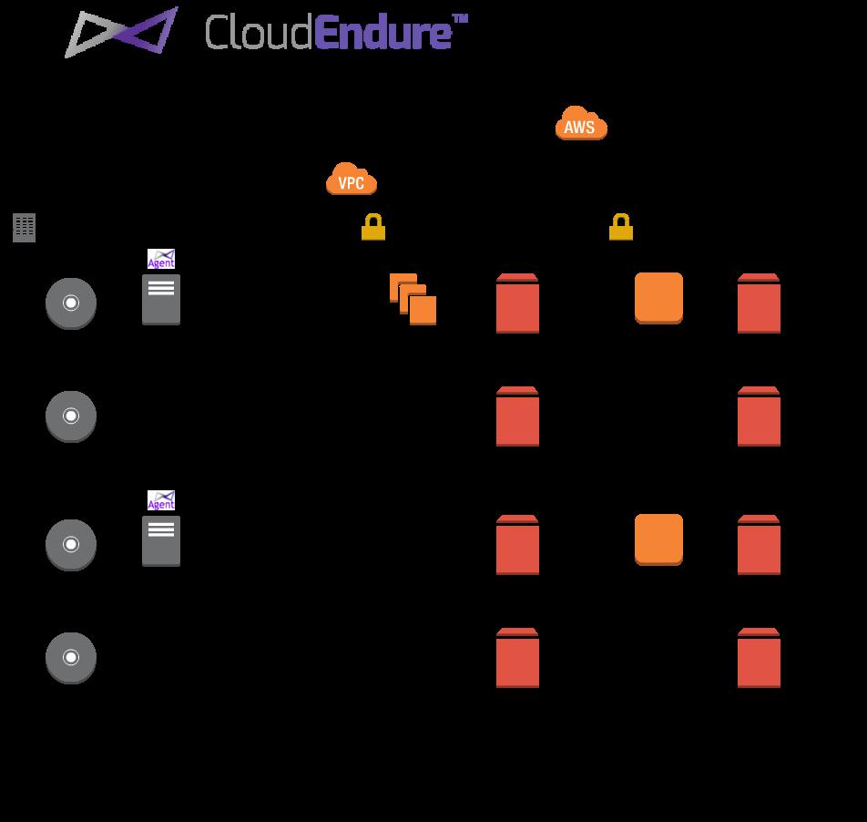 cloudendure_architecture