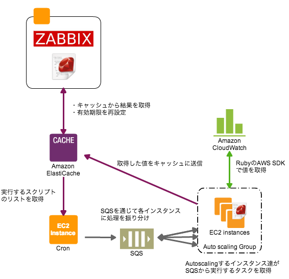 Zabbixサーバーの負荷を圧倒的に下げた話 – サーバーワークスエンジニア